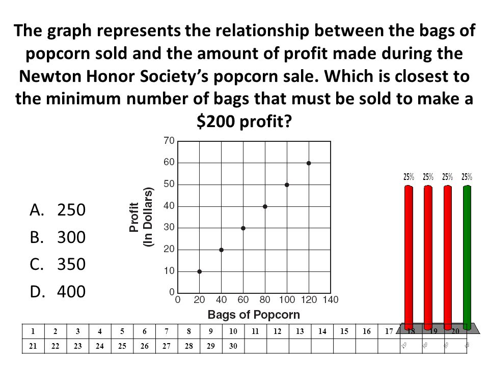 The graph represents the relationship between the bags of popcorn sold and the amount of profit made during the Newton Honor Society's popcorn sale. W