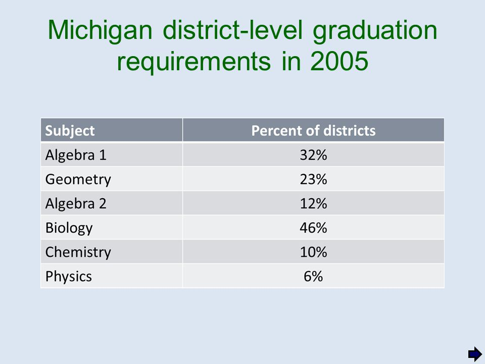 Michigan district-level graduation requirements in 2005