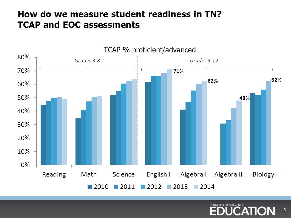 Re-teaching/Remediation vs.