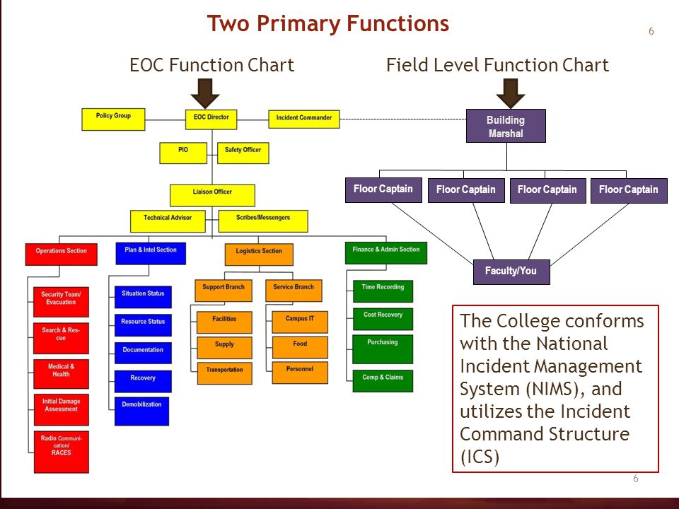 EOC Function Chart Floor Captain Faculty/You Floor Captain Field Level Function Chart Building Marshal 6 The College conforms with the National Incide