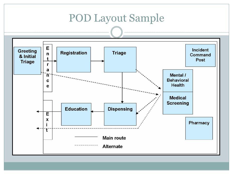 POD Layout Sample