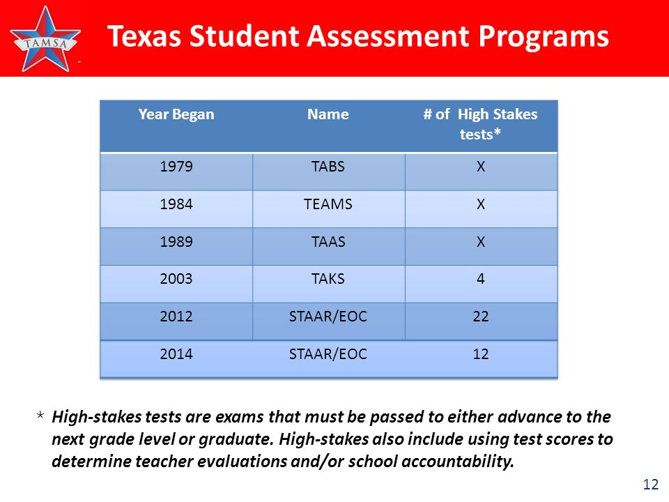 12 Texas Student Assessment Programs *High-stakes tests are exams that must be passed to either advance to the next grade level or graduate.