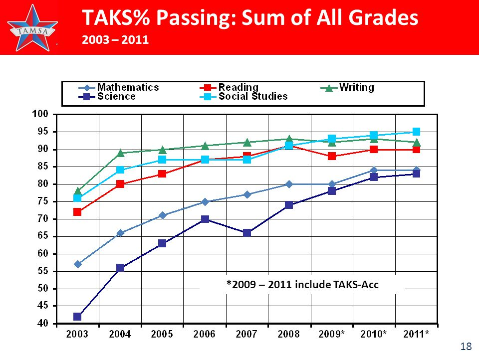 18 TAKS% Passing: Sum of All Grades 2003 – 2011 *2009 – 2011 include TAKS-Acc