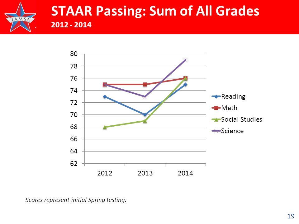 19 STAAR Passing: Sum of All Grades 2012 - 2014 Scores represent initial Spring testing.