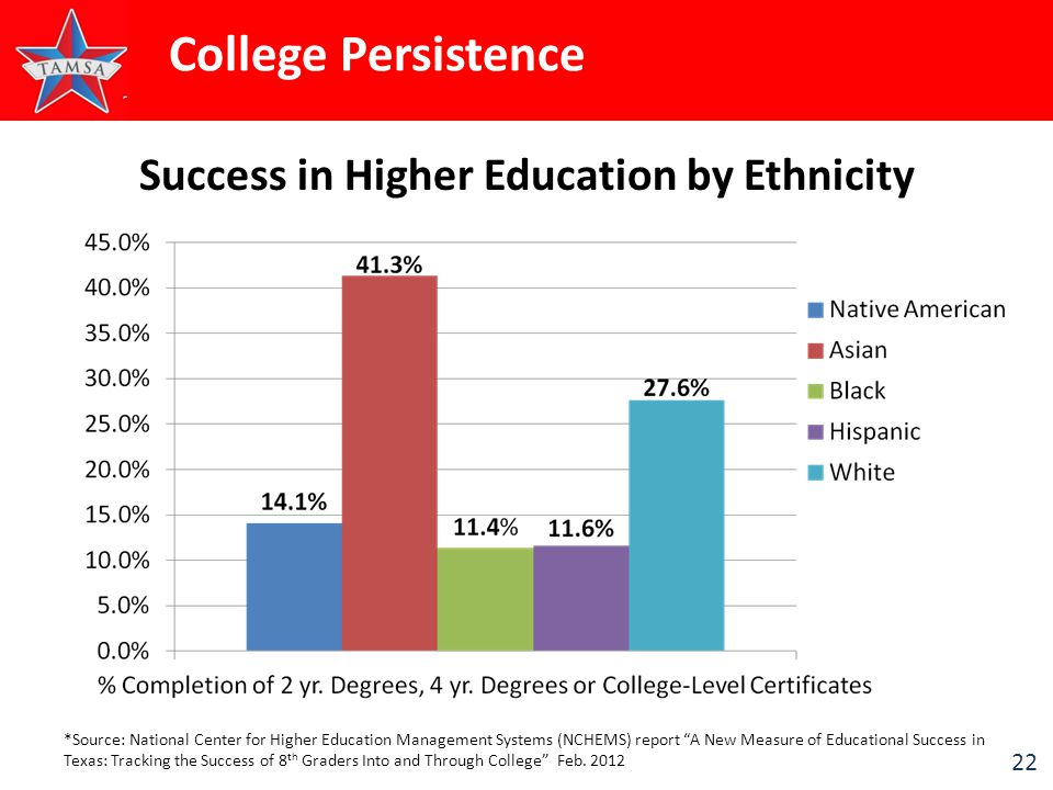 "22 Success in Higher Education by Ethnicity *Source: National Center for Higher Education Management Systems (NCHEMS) report ""A New Measure of Educati"