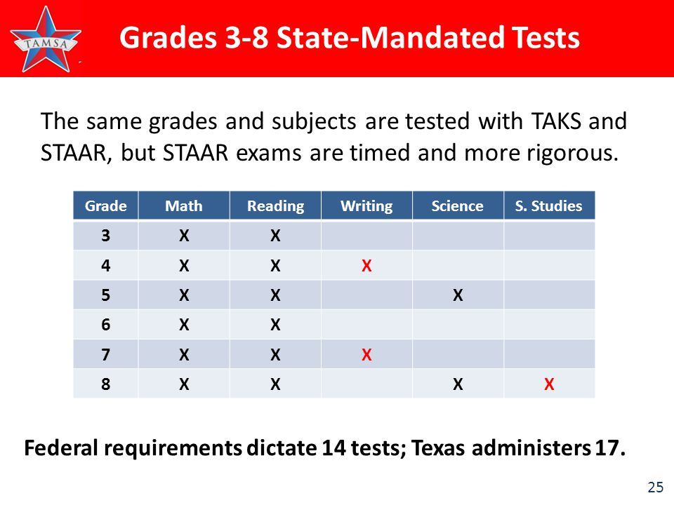 25 The same grades and subjects are tested with TAKS and STAAR, but STAAR exams are timed and more rigorous.