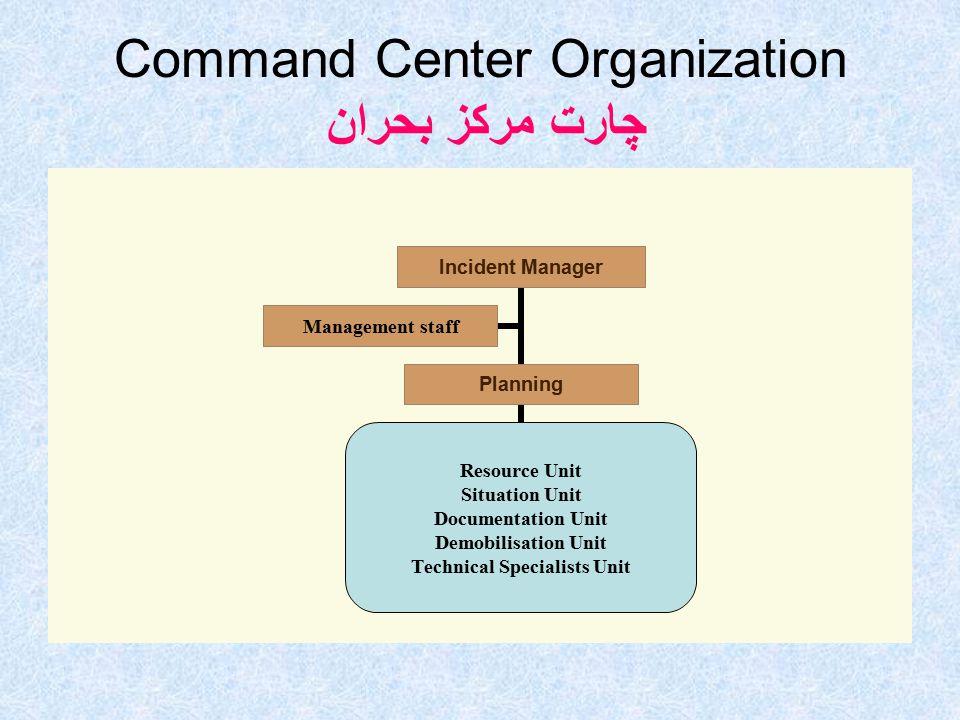 Command Center Organization چارت مركز بحران Incident Manager Planning Resource Unit Situation Unit Documentation Unit Demobilisation Unit Technical Specialists Unit Management staff