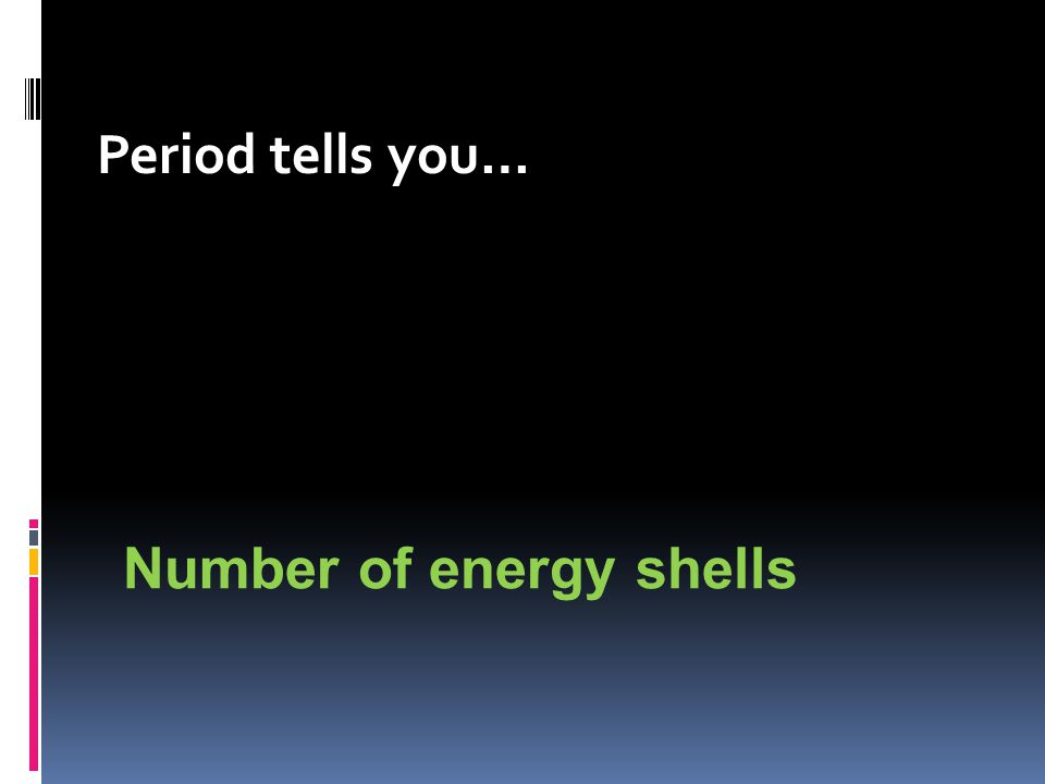 Period tells you… Number of energy shells
