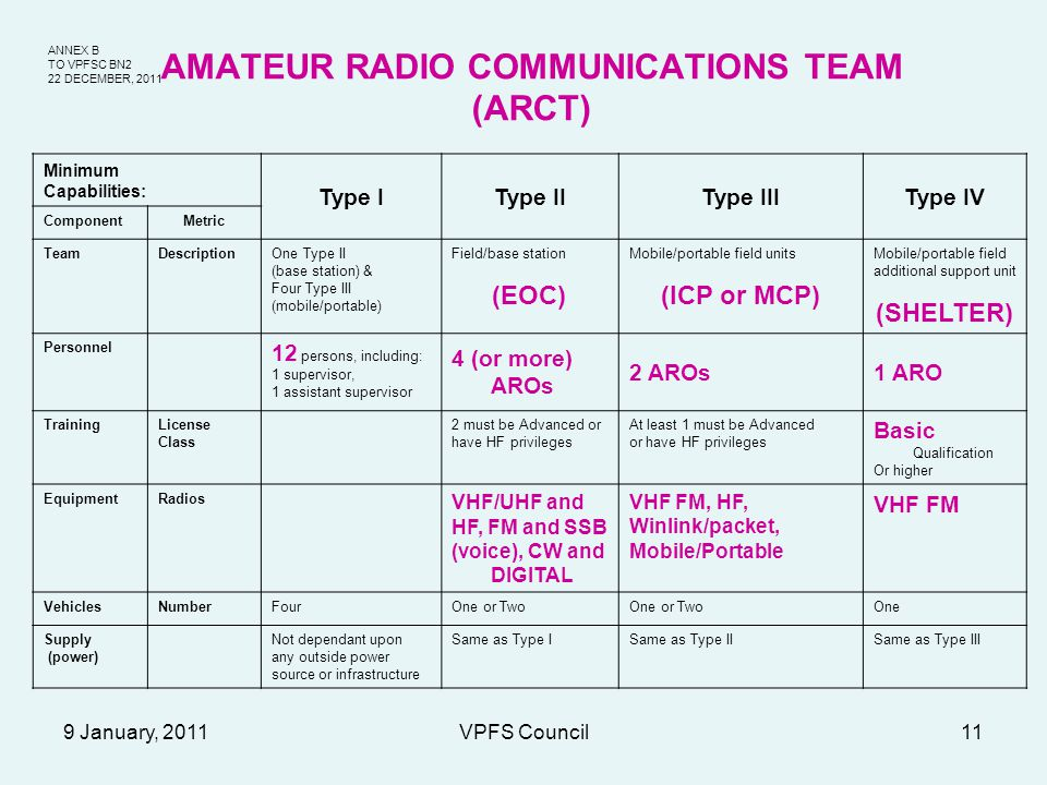 ANNEX B TO VPFSC BN2 22 DECEMBER, 2011 9 January, 2011VPFS Council11 AMATEUR RADIO COMMUNICATIONS TEAM (ARCT) Minimum Capabilities: Type IType IIType IIIType IV ComponentMetric TeamDescriptionOne Type II (base station) & Four Type III (mobile/portable) Field/base station (EOC) Mobile/portable field units (ICP or MCP) Mobile/portable field additional support unit (SHELTER) Personnel 12 persons, including: 1 supervisor, 1 assistant supervisor 4 (or more) AROs 2 AROs1 ARO TrainingLicense Class 2 must be Advanced or have HF privileges At least 1 must be Advanced or have HF privileges Basic Qualification Or higher EquipmentRadios VHF/UHF and HF, FM and SSB (voice), CW and DIGITAL VHF FM, HF, Winlink/packet, Mobile/Portable VHF FM VehiclesNumberFourOne or Two One Supply (power) Not dependant upon any outside power source or infrastructure Same as Type ISame as Type IISame as Type III