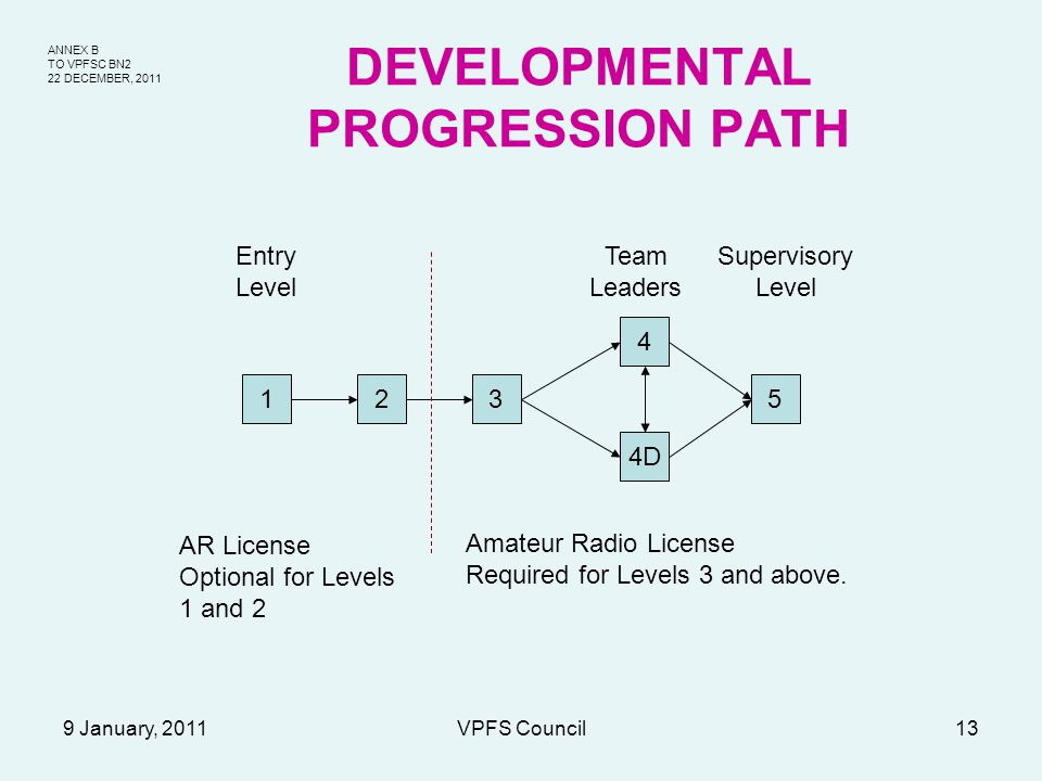 ANNEX B TO VPFSC BN2 22 DECEMBER, 2011 9 January, 2011VPFS Council13 DEVELOPMENTAL PROGRESSION PATH AR License Optional for Levels 1 and 2 123 4 4D 5 Amateur Radio License Required for Levels 3 and above.