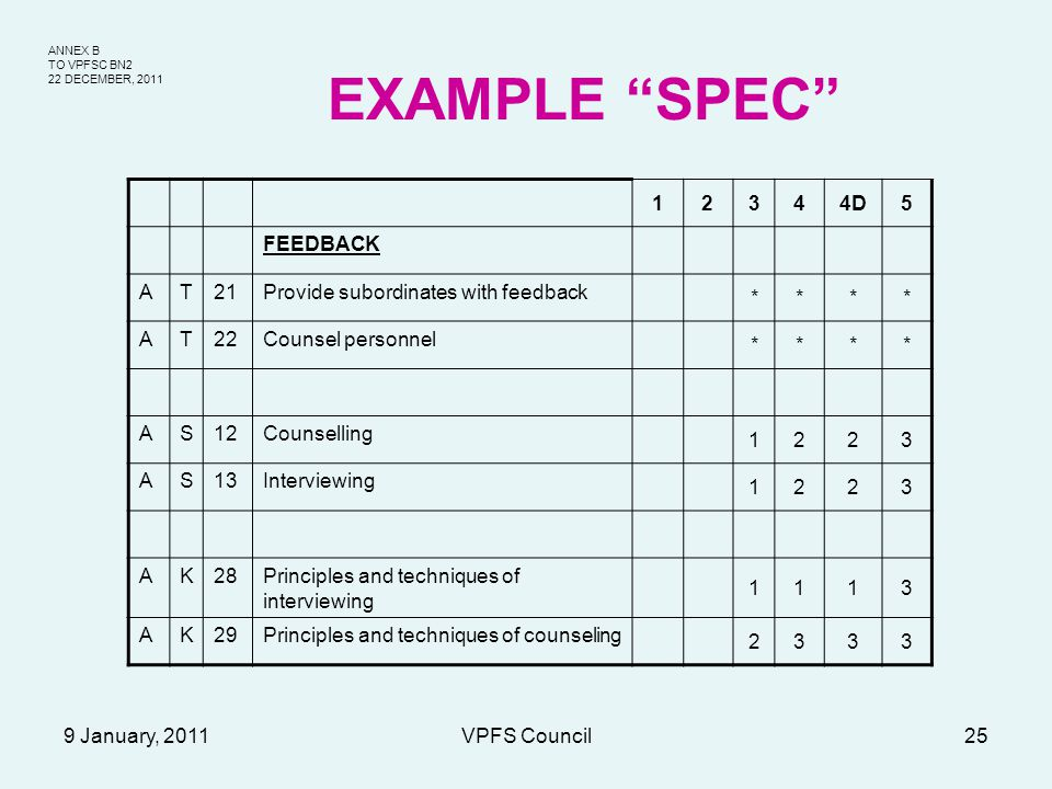 ANNEX B TO VPFSC BN2 22 DECEMBER, 2011 9 January, 2011VPFS Council25 EXAMPLE SPEC 12344D5 FEEDBACK AT21Provide subordinates with feedback **** AT22Counsel personnel **** AS12Counselling 1223 AS13Interviewing 1223 AK28Principles and techniques of interviewing 1113 AK29Principles and techniques of counseling 2333