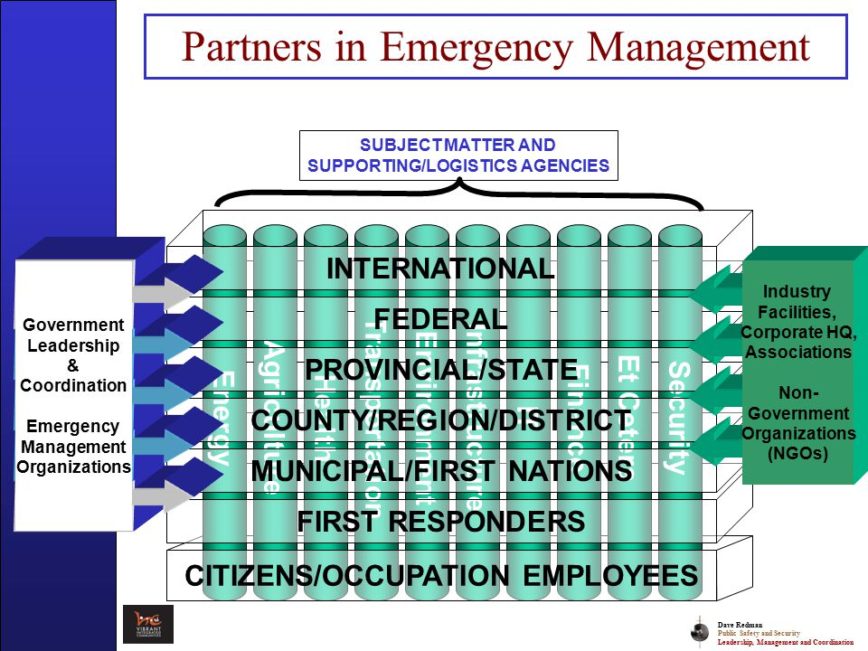 Dave Redman Public Safety and Security Leadership, Management and Coordination Partners in Emergency Management Security Finance IT Agriculture Health Transportation Environment Energy Infrastructure Et Cetera SUBJECT MATTER AND SUPPORTING/LOGISTICS AGENCIES CITIZENS/OCCUPATION EMPLOYEES FIRST RESPONDERSFEDERALPROVINCIAL/STATEMUNICIPAL/FIRST NATIONSINTERNATIONALCOUNTY/REGION/DISTRICT Industry Facilities, Corporate HQ, Associations Non- Government Organizations (NGOs) Government Leadership & Coordination Emergency Management Organizations