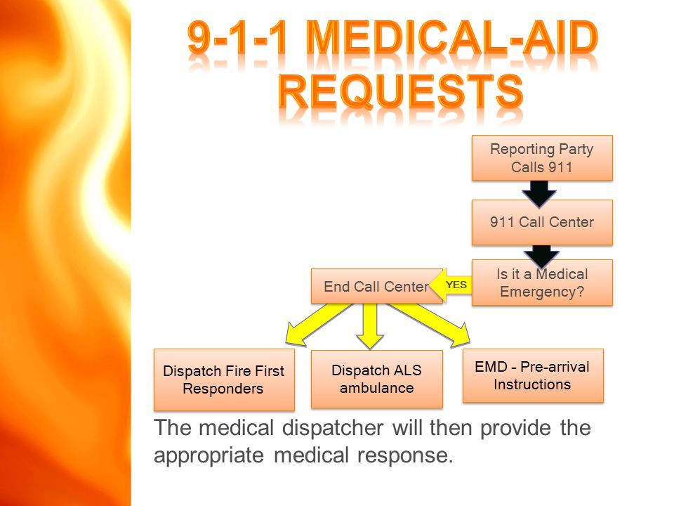 EMD – Pre-arrival Instructions Dispatch ALS ambulance End Call Center YES Is it a Medical Emergency.