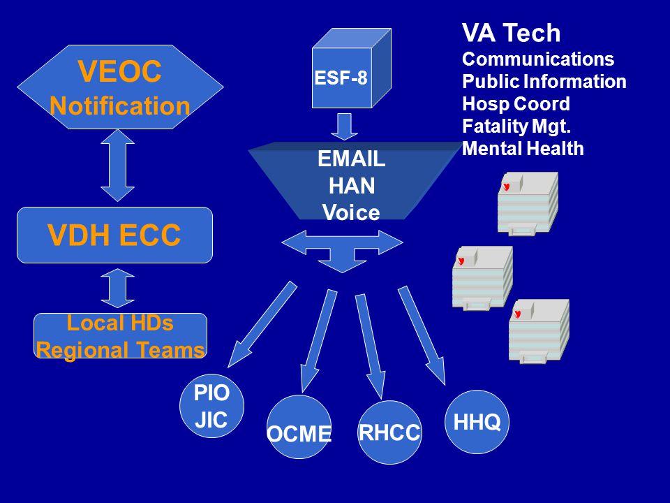 VEOC Notification VDH ECC EMAIL HAN Voice PIO JIC OCME RHCC HHQ ESF-8 VA Tech Communications Public Information Hosp Coord Fatality Mgt.