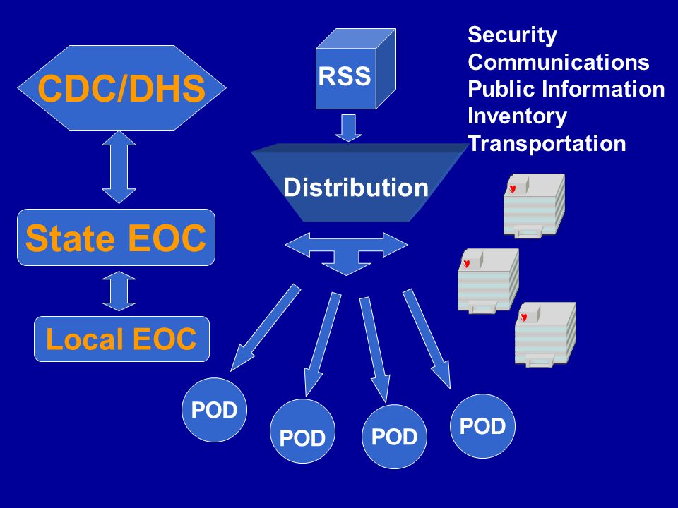 CDC/DHS State EOC Distribution POD RSS Security Communications Public Information Inventory Transportation Local EOC