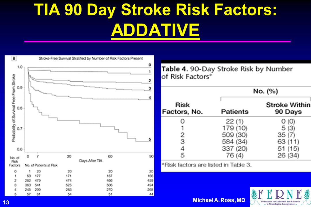 13 Michael A. Ross, MD TIA 90 Day Stroke Risk Factors: ADDATIVE