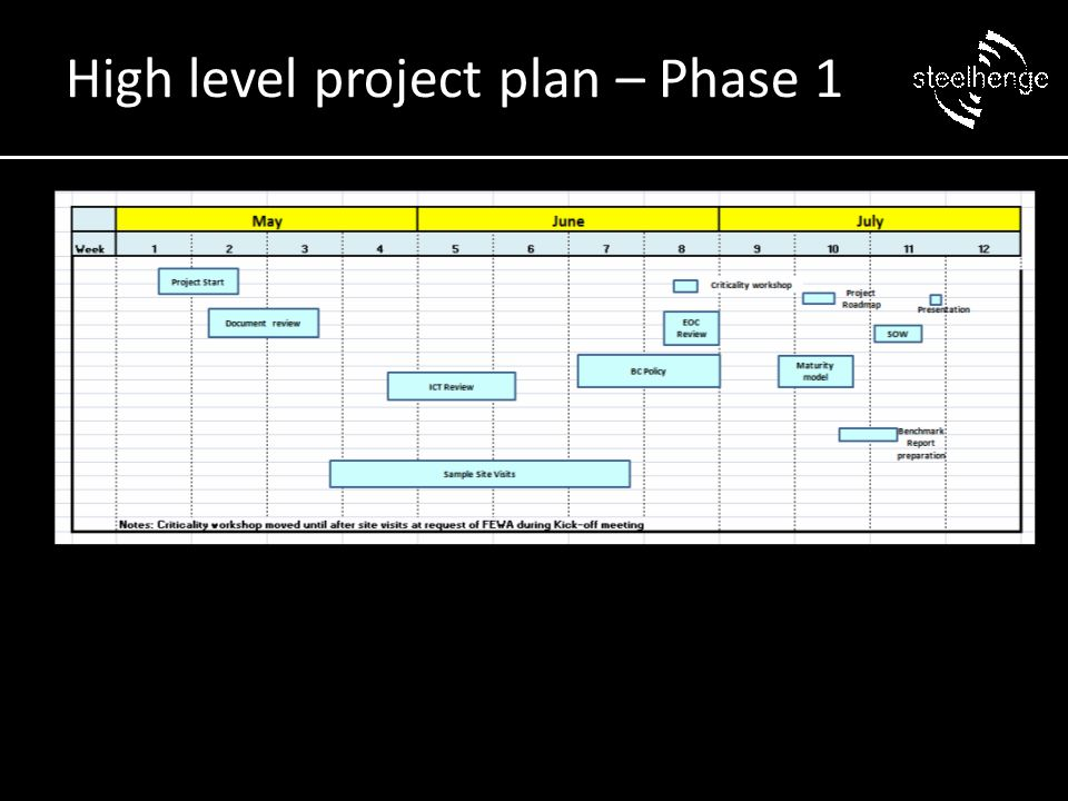 High level project plan – Phase 1