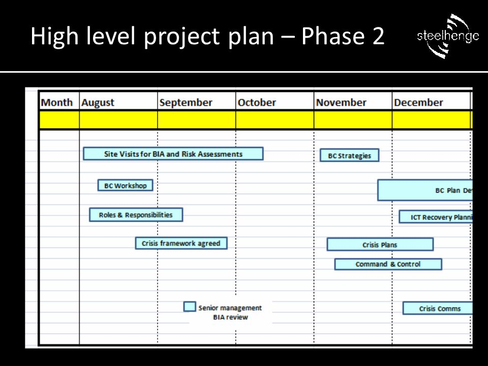 High level project plan – Phase 2