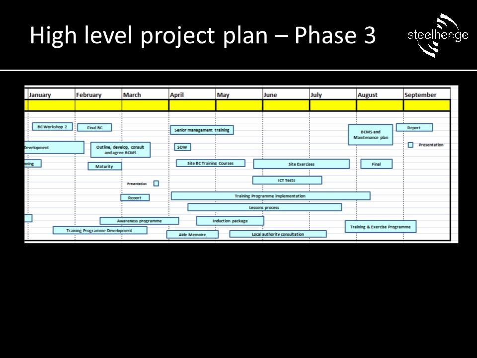 High level project plan – Phase 3
