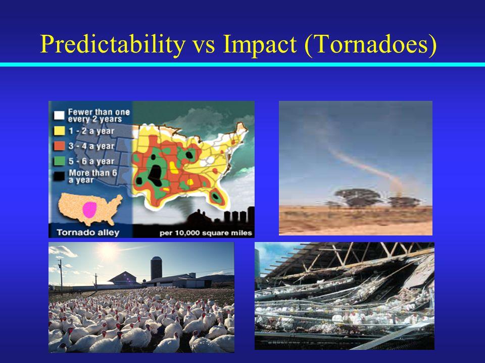 Predictability vs Impact (Tornadoes)