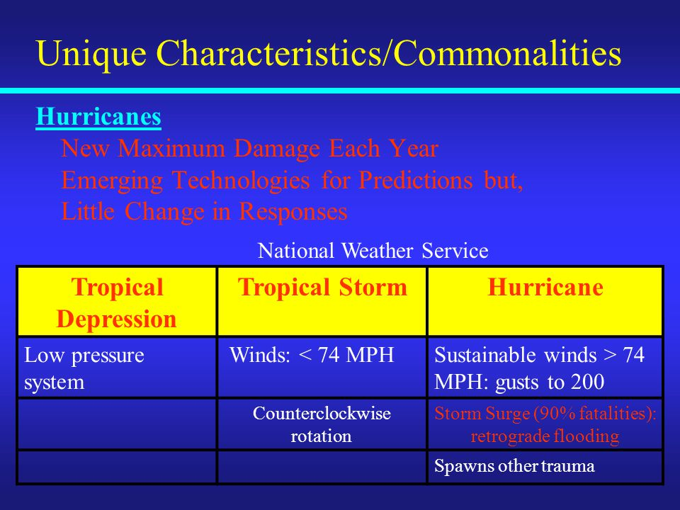 Unique Characteristics/Commonalities Hurricanes New Maximum Damage Each Year Emerging Technologies for Predictions but, Little Change in Responses Tropical Depression Tropical StormHurricane Low pressure system Winds: < 74 MPHSustainable winds > 74 MPH: gusts to 200 Counterclockwise rotation Storm Surge (90% fatalities): retrograde flooding Spawns other trauma National Weather Service