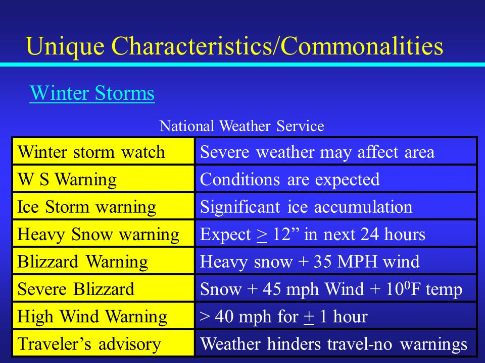 Unique Characteristics/Commonalities Winter Storms Winter storm watchSevere weather may affect area W S WarningConditions are expected Ice Storm warningSignificant ice accumulation Heavy Snow warningExpect > 12 in next 24 hours Blizzard WarningHeavy snow + 35 MPH wind Severe BlizzardSnow + 45 mph Wind + 10 0 F temp High Wind Warning> 40 mph for + 1 hour Traveler's advisoryWeather hinders travel-no warnings National Weather Service
