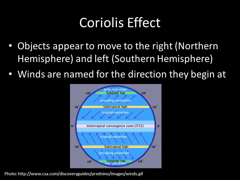 Coriolis Effect Objects appear to move to the right (Northern Hemisphere) and left (Southern Hemisphere) Winds are named for the direction they begin at Photo: http://www.csa.com/discoveryguides/prednino/images/winds.gif