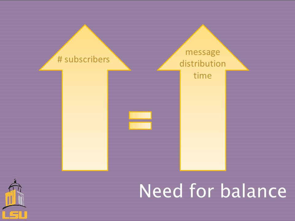 Need for balance # subscribers message distribution time