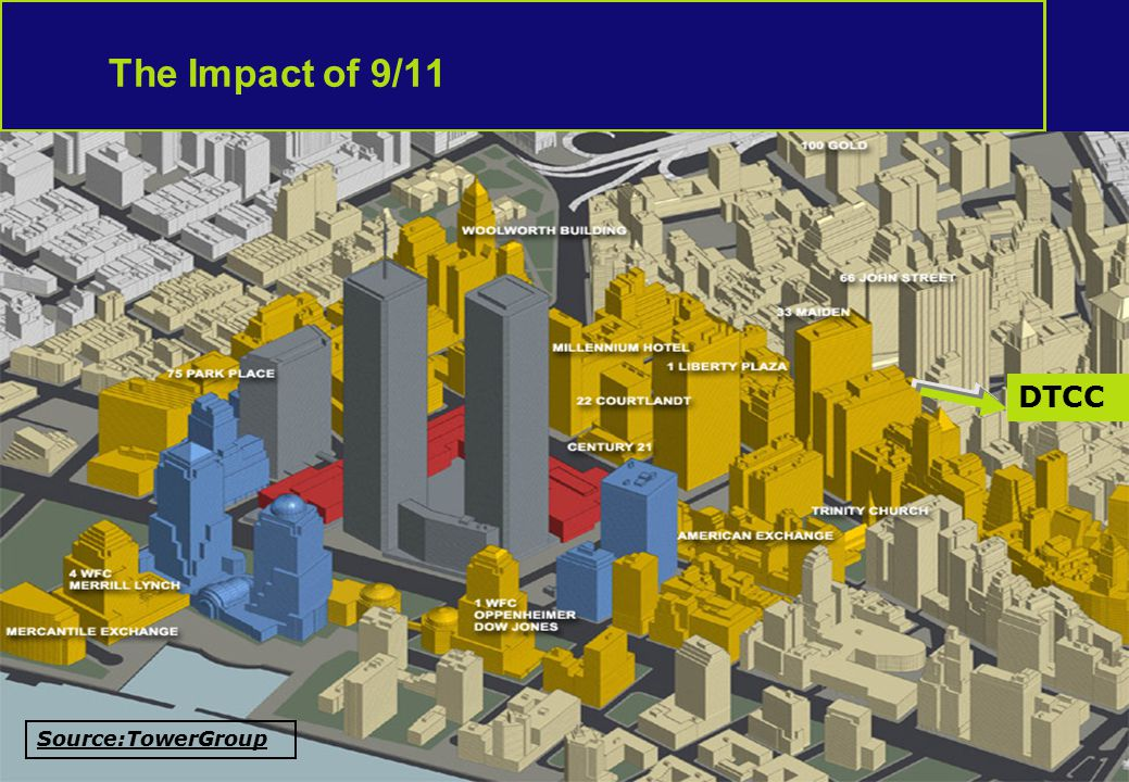 14 The Impact of 9/11 DTCC Source:TowerGroup