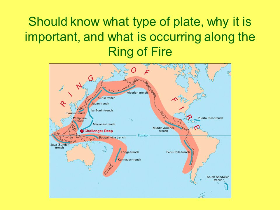 Should know what type of plate, why it is important, and what is occurring along the Ring of Fire