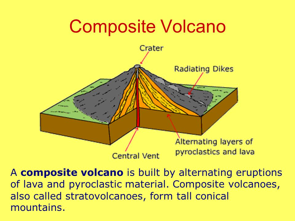 Composite Volcano A composite volcano is built by alternating eruptions of lava and pyroclastic material.