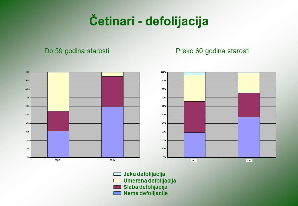 Četinari - defolijacija Do 59 godina starostiPreko 60 godina starosti Jaka defolijacija Umerena defolijacija Slaba defolijacija Nema defolijacije