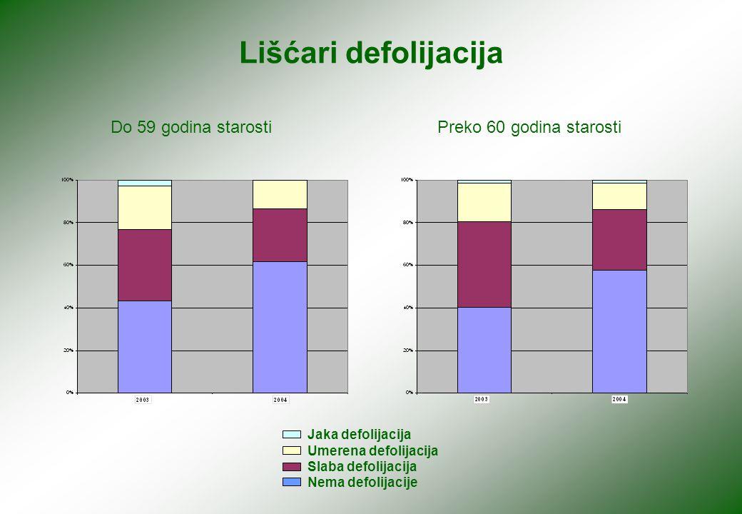 Lišćari obezbojenje Do 59 godina starostiPreko 60 godina starosti Jaka dekolorizacija Umerena dekolorizacija Slaba dekolorizacija Nema dekolorizacije