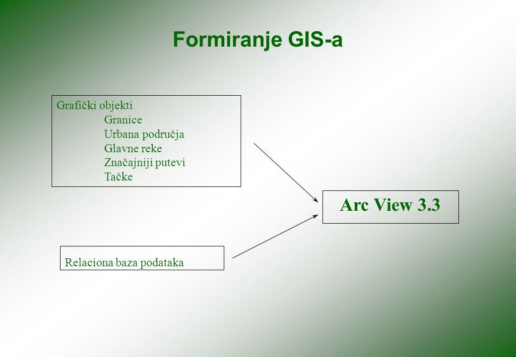Formiranje GIS-a Grafički objekti Granice Urbana područja Glavne reke Značajniji putevi Tačke Arc View 3.3 Relaciona baza podataka