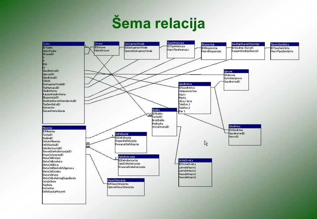 Forma za unos i pregled podataka vezanih za tačku
