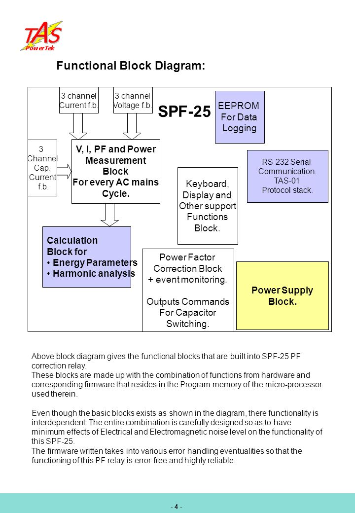 Functional Block Diagram: V, I, PF and Power Measurement Block For every AC mains Cycle.