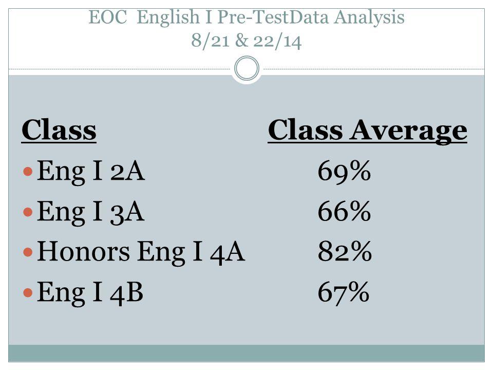 EOC English I Pre-TestData Analysis 8/21 & 22/14 ClassClass Average Eng I 2A69% Eng I 3A66% Honors Eng I 4A82% Eng I 4B67%