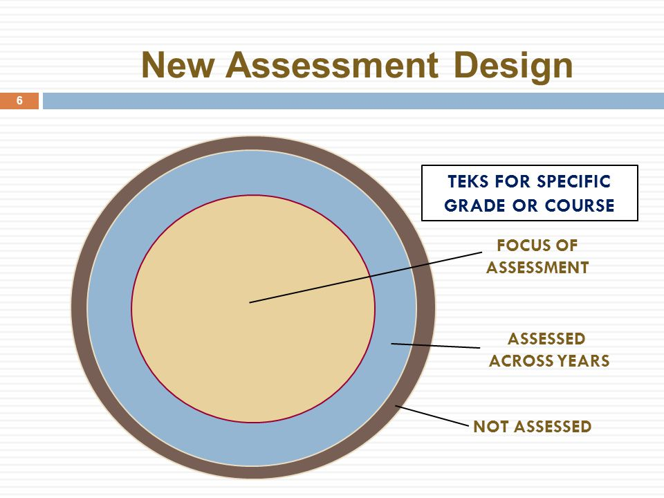 New Assessment Design 6 TEKS FOR SPECIFIC GRADE OR COURSE ASSESSED ACROSS YEARS NOT ASSESSED FOCUS OF ASSESSMENT