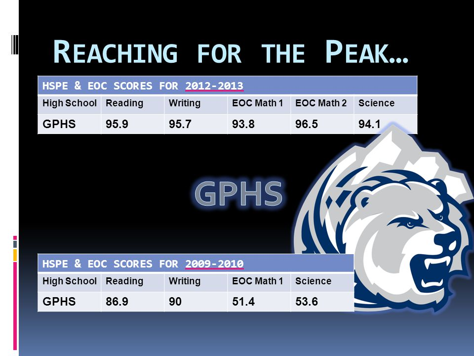 R EACHING FOR THE P EAK … HSPE & EOC SCORES FOR 2012-2013 High SchoolReadingWritingEOC Math 1EOC Math 2Science GPHS95.995.793.896.594.1 HSPE & EOC SCORES FOR 2009-2010 High SchoolReadingWritingEOC Math 1Science GPHS86.99051.453.6