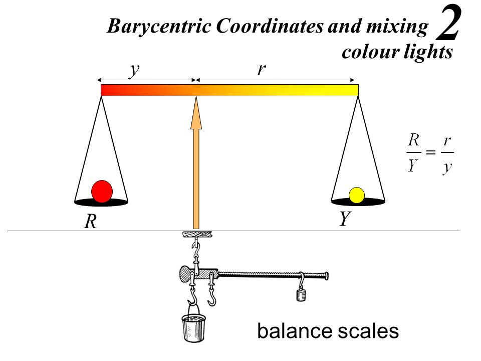 R Y ry Barycentric Coordinates and mixing colour lights Barycentric Coordinates and mixing colour lights balance scales 2