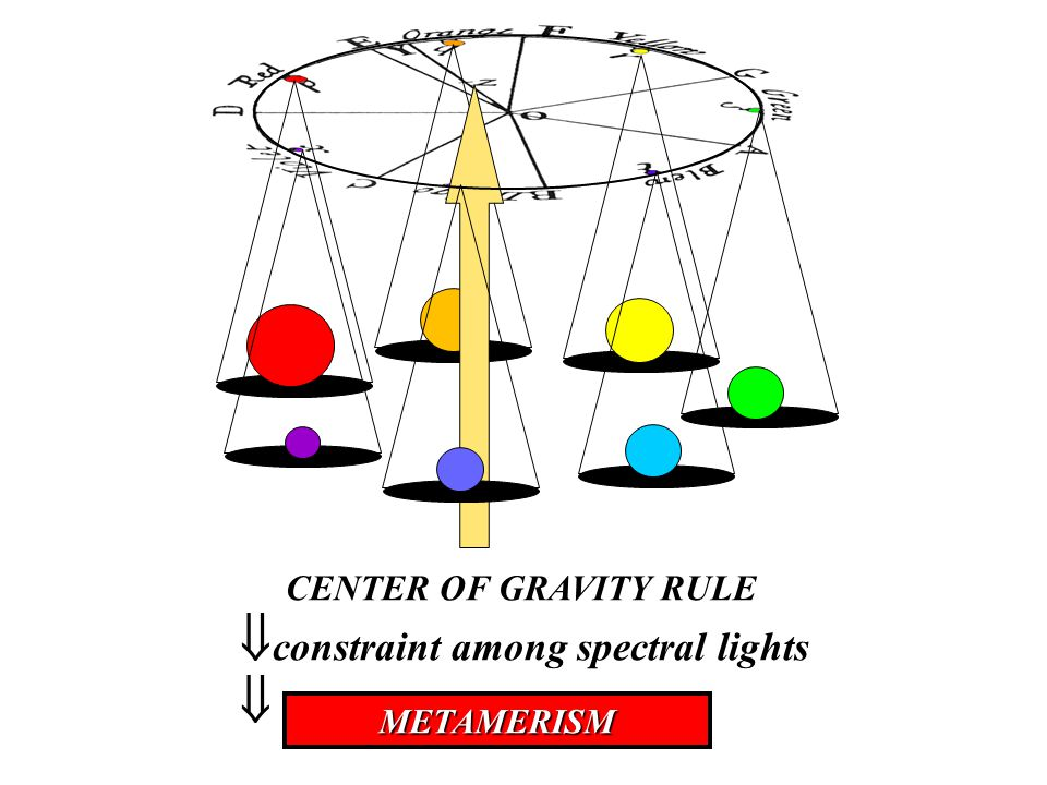 CENTER OF GRAVITY RULE CENTER OF GRAVITY RULE  constraint among spectral lights METAMERISM