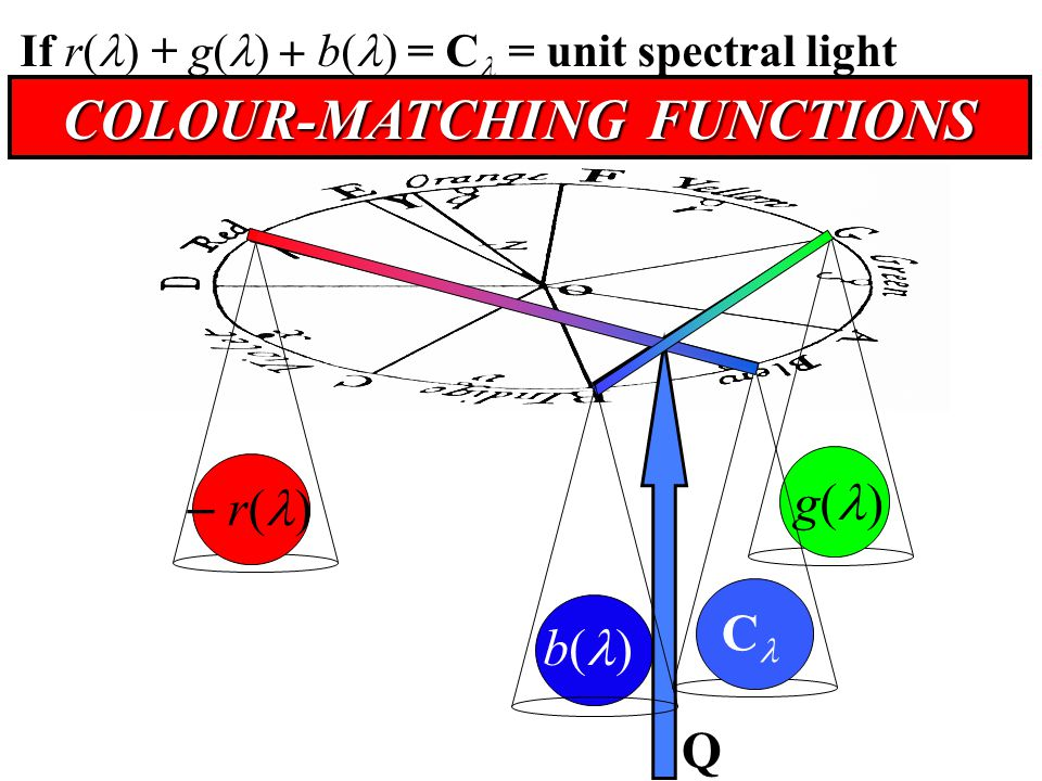 b( ) g( ) If r( ) + g( )  b( ) = C = unit spectral light B + G  R + C = Q  C COLOUR-MATCHING FUNCTIONS  r( ) Q