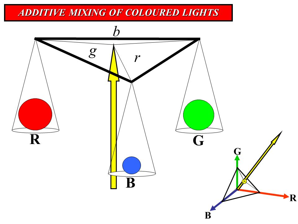 ADDITIVE MIXING OF COLOURED LIGHTS R B G R G B r g b
