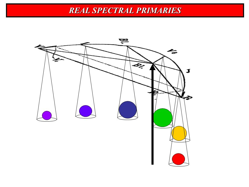 REAL SPECTRAL PRIMARIES