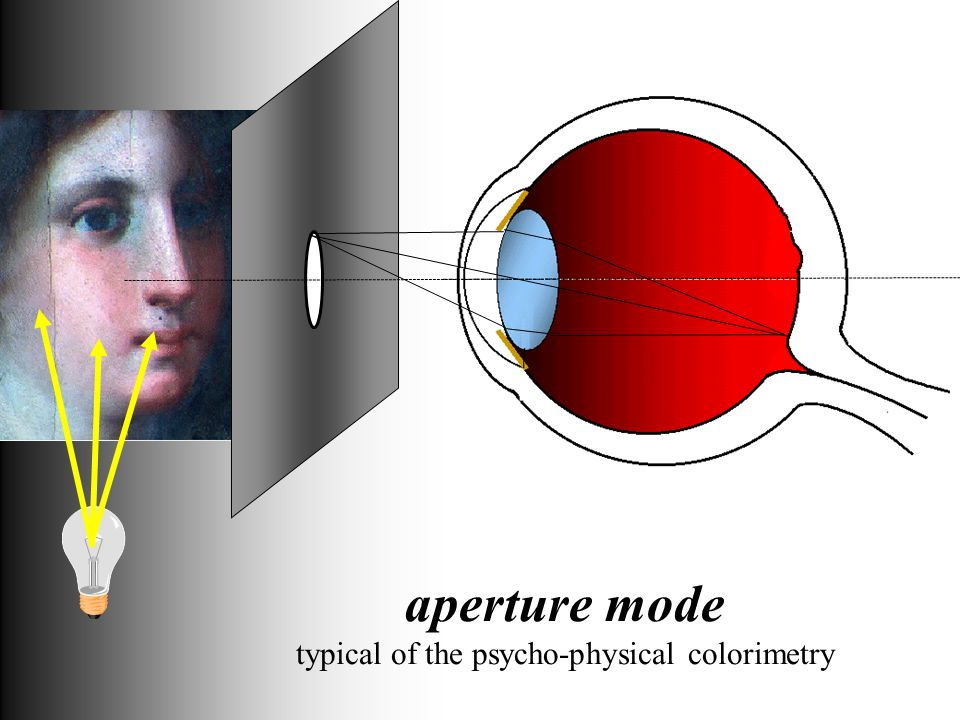 aperture mode typical of the psycho-physical colorimetry