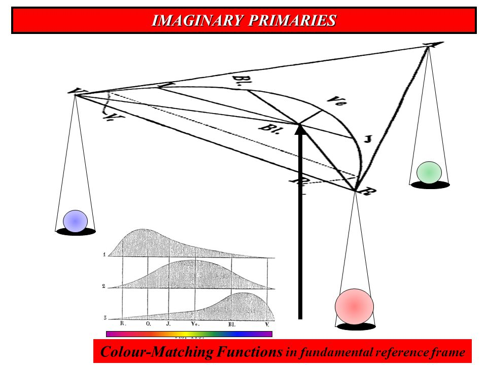 IMAGINARY PRIMARIES Colour-Matching Functions in fundamental reference frame