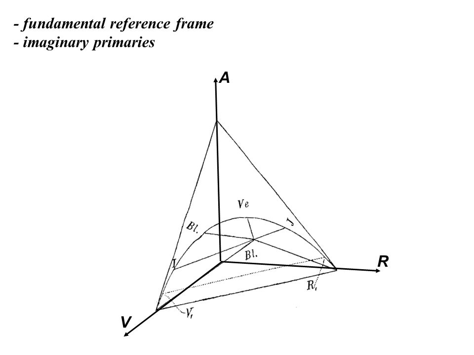 R V A - fundamental reference frame - imaginary primaries