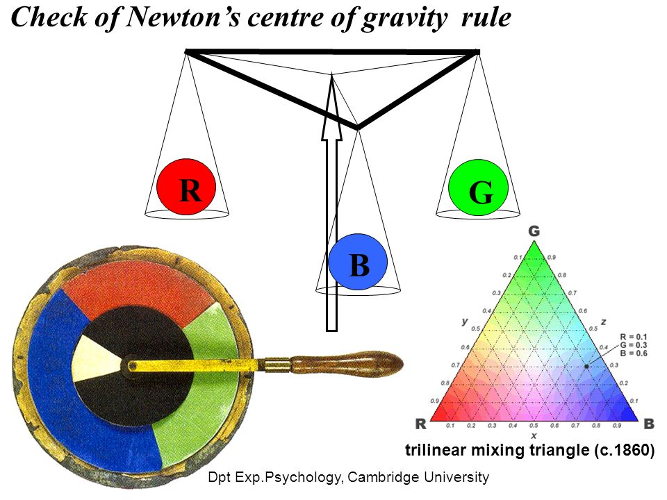 Dpt Exp.Psychology, Cambridge University Check of Newton's centre of gravity rule R B G trilinear mixing triangle (c.1860)