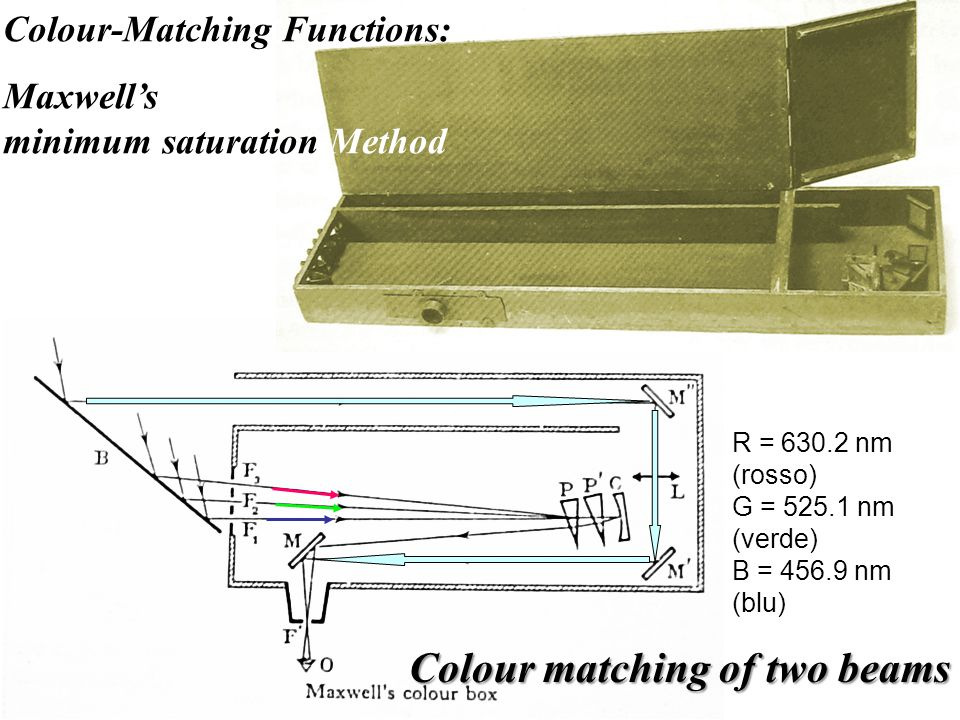 Colour-Matching Functions: Maxwell's minimum saturation Method R = 630.2 nm (rosso) G = 525.1 nm (verde) B = 456.9 nm (blu) Colour matching of two beams