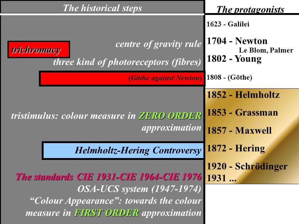 The protagonists 1623 - Galilei 1704 - Newton 1802 - Young 1808 - (Göthe) 1852 - Helmholtz 1853 - Grassman 1857 - Maxwell 1872 - Hering 1920 - Schrödinger 1931...